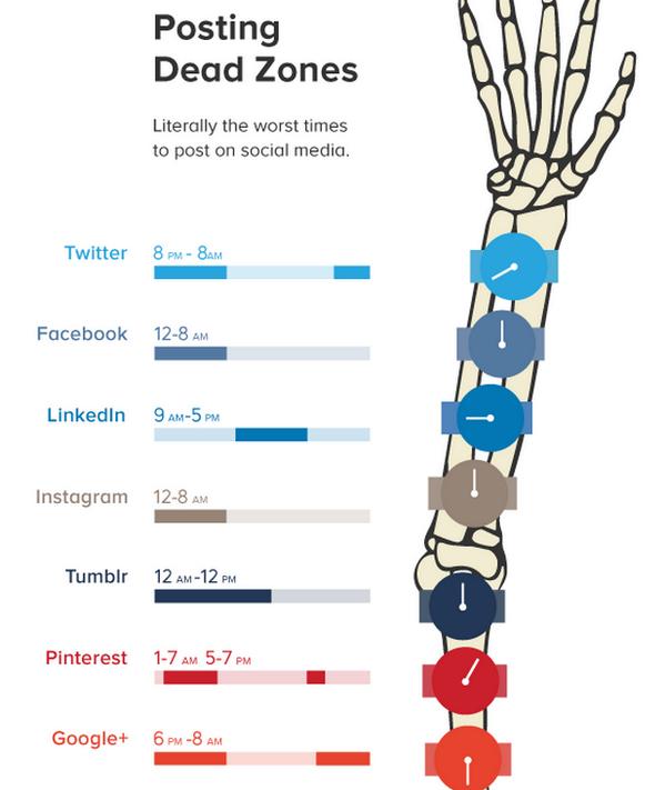 Quelles sont les heures où il NE faut PAS publier sur les médias sociaux? http://t.co/u4S5wNOkrU http://t.co/4OyR1G7rW1