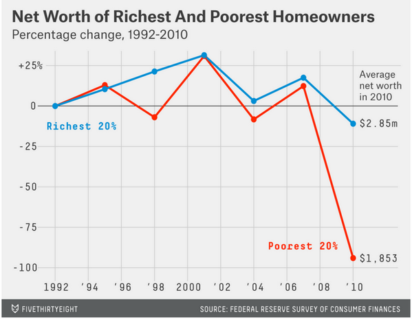 This pic from our @FiveThirtyEight piece sums up why the housing crash tanked the economy: http://t.co/dWp1SaUFDV http://t.co/w5T5sdhf1t