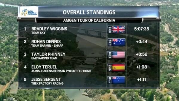 Amgen Tour of California 2014 BneGzObIEAAsgNn
