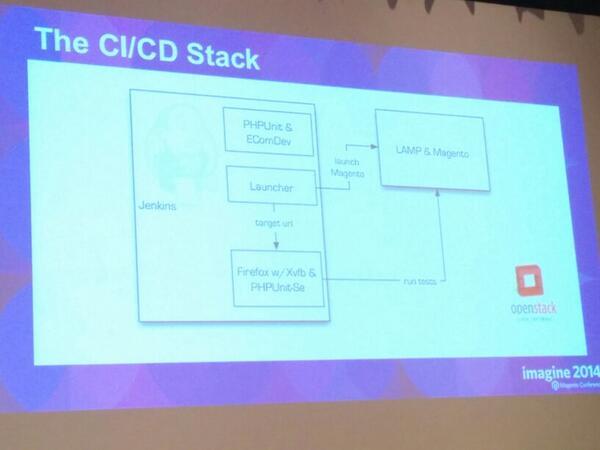 vkerkhoff: #barcamp Unit testing stack #MagentoImagine http://t.co/n2qjSkVjZL