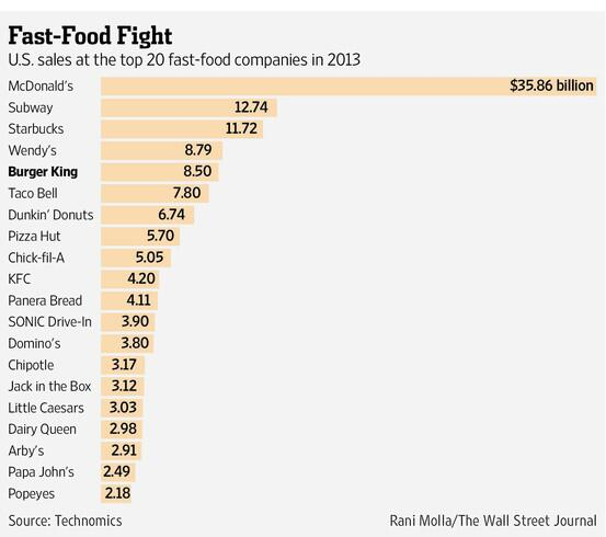 The Wall Street Journal On Twitter Burgers Are Coming To