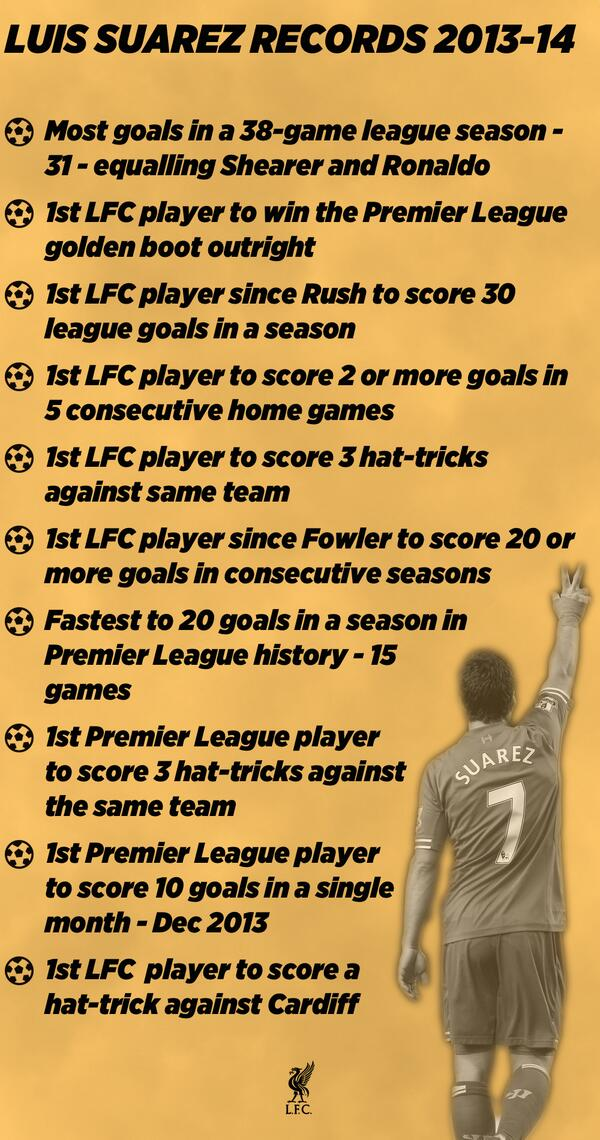 Luis Suarezs record breaking season for Liverpool, 2013/2014 [Graphic]