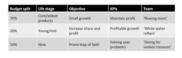 The 70, 20 ,10 Approach to  #innovation by @martinbailie http://t.co/kzg3xEl3cS
