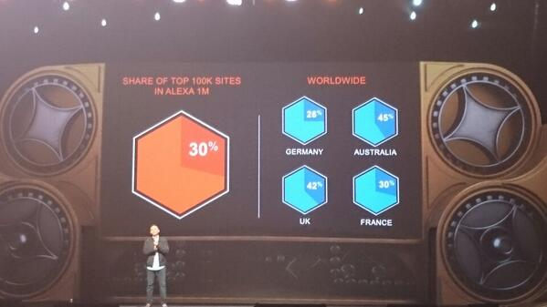 jeo4long: #magentoimagine - impressive growth of magento http://t.co/qJzikY6yph