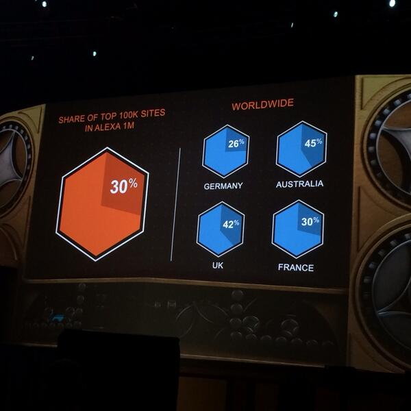 NilsBoeEriksen: Quite cool numbers in continued growth of magento. Congrats @magento @royrubin05 @YoavKutner  #magentoimagine http://t.co/pmG26F79pf