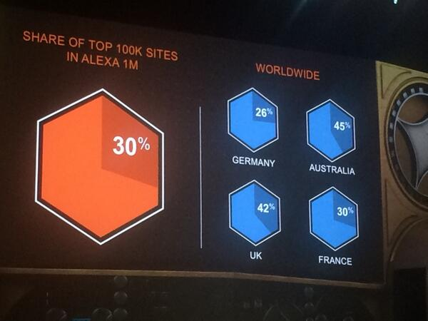yairspitzer: #MagentoImagine very impressive stats for magento - over 40% of top sites using magento. Very impressive http://t.co/WFEoaxfKPk