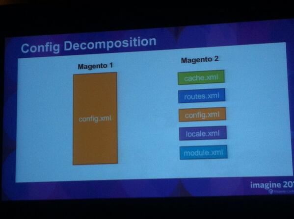 JHarrisonAU: Nice summary of config decomposition in #magento2 #MagentoImagine http://t.co/RReqngM3O2
