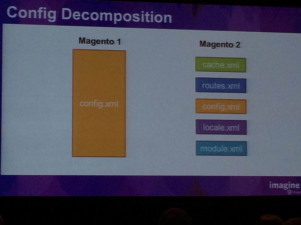 pinofilice: @MeetMagentoIT #MagentoImagine sviluppo di moduli ed extensions in Magento 2 e Magento UI Library http://t.co/bdSf2caePk