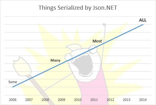 Happy to say http://t.co/xLKX93tXxY will be the #aspnetvnext JSON serializer - so long JavaScriptSerializer! http://t.co/4CFFl1QmGS