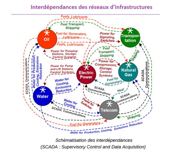 Vulnérabilité des réseaux d'infrastructures aux risques naturels BnmBHyjIYAAH01p