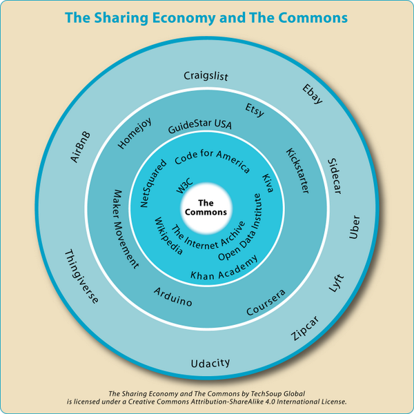 Is the #nonprofit sector ready to create a better Sharing Economy?  #2014Share http://t.co/Kby9SP6Lhi http://t.co/mYQkSEox0d