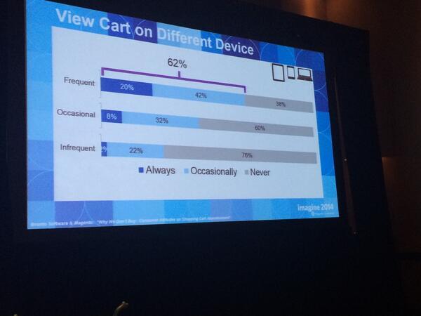 SevenlikeSrl: Il 62% dei frequent shoppers rivede il proprio carrello già popolato su diversi device. #MagentoImagine http://t.co/WndWqpvRdT