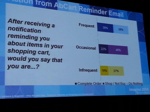 massiarri: 38% of frequent shoppers buy from a cart abandoned email,  and mostly 1 or more days later #MagentoImagine @MailUp http://t.co/3ubGbMAgQo