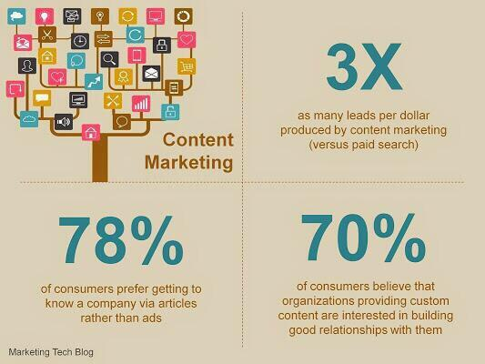 78% want to get to know brands via content, not ads #contentmarketing @GerryMoran http://t.co/pR6zPXbHjV