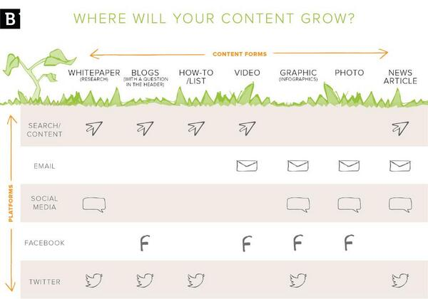 A handy guide to the best channels for sharing various kinds of #content: http://t.co/UwwRBYiFr8 #contentmarketing http://t.co/QCJGS0cGvK