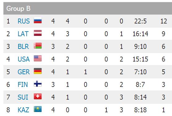 Nedomāju, ka hokeja čempionātos Latvija vēl kādreiz ir šādi rēgojusies turnīra tabulā. Krievi gan izskatās draudīgi. http://t.co/sWPSB36sr7