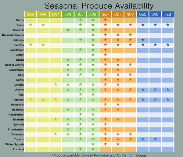 Check Out This Seasonal Produce Availability Chart To Find When You Can Expect Your Favorite Alaskagrown Veggies Scoopnest