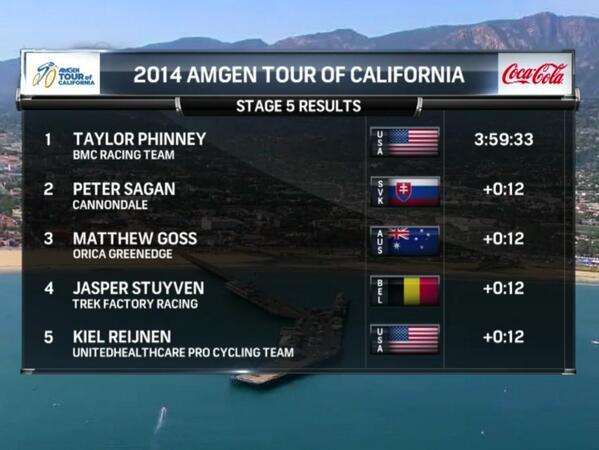 Amgen Tour of California 2014 - Página 2 Bnth79HIAAA3ucQ
