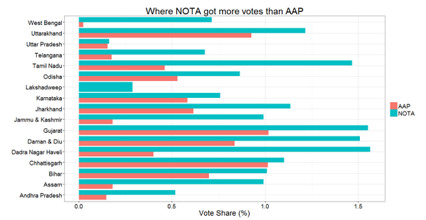 Based on interim data, in 17 states NOTA has got more votes than AAP. #MintElections #MeaninglessComparisons http://t.co/LxZvtNme1P