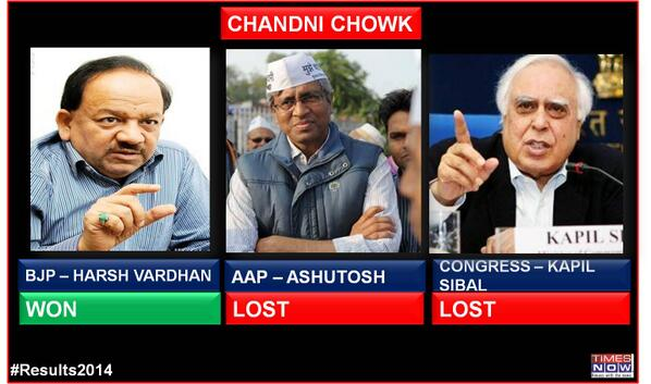 BJP's Dr. Harsh Vardhan wins from Chandni Chowk defeating Cong' Kapil Sibal & AAP's Ashutosh #Results2014 #ModiAt7RCR http://t.co/w5mKnL5Qtk