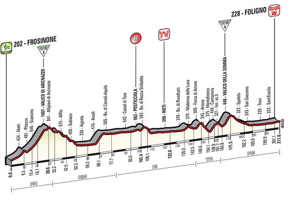 Giro d'Italia 2014 (Fight For Pink) - Página 12 BnwbukgCQAAGLPe