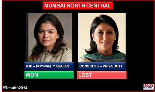 BJP's Poonam Mahajan wins from Mumbai, North central defeating Congress' Priya Dutt #Results2014 #ModiAt7RCR http://t.co/z8gAVMww1h