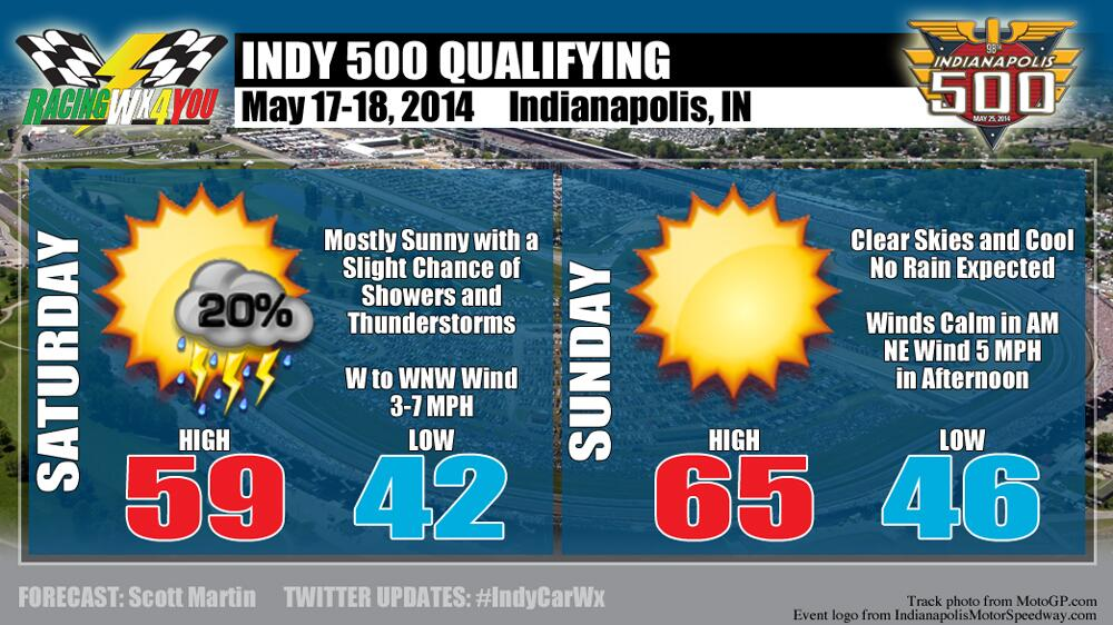 Indy 500 qualifying weather forecast