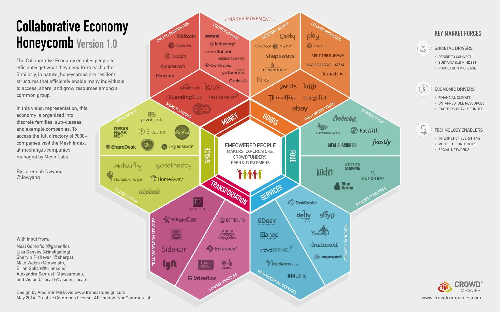 Twitter / jowyang: The Collaborative Economy ...