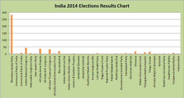 Graphical representation of decimation of so-called secular parties....  http://t.co/EgIaH7rf18