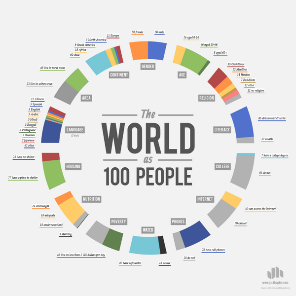 How our would looks as 100 people: http://t.co/NW70BbL0QG  #dataviz http://t.co/ntbyIYCWSU