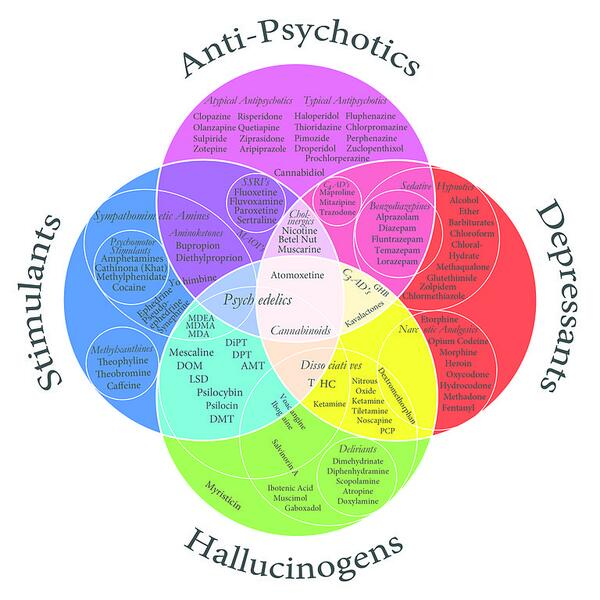 Usmle aid on twitter psychoactive drugs classification in a venn usmle aid on twitter psychoactive drugs classification in a venn diagram usmle meded usmleaid source image httptywqpokhfg0 ccuart Images