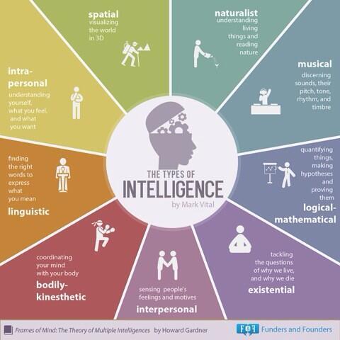 Los 8 tipos de inteligencia de Howard Gardner en una infografía vía @virginiog http://t.co/SUMakZw2Aw