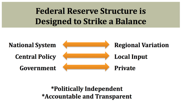 #NielWillardson: The Federal Reserve structure is designed to strike a balance. #MFedQandA http://t.co/IwXu4FHHGC