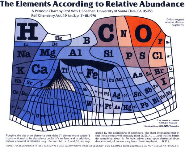 """@pickover: Periodic Table scaled to relative abundance on Earth's surface. http://t.co/wIAP01PHCD  http://t.co/gZrOfm9Yme"" A chartogram?"