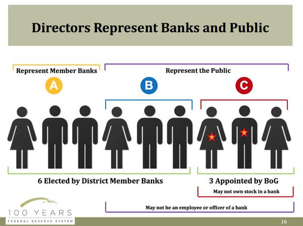 #NielWillardson discusses how directors for Reserve Banks are chosen. Illustration: #MFedQandA http://t.co/O5dEEyBQvl