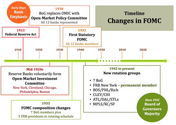 #NielWillardson illustrates how the composition of the FOMC has changed over time. #MFedQandA http://t.co/nR322gGdPu