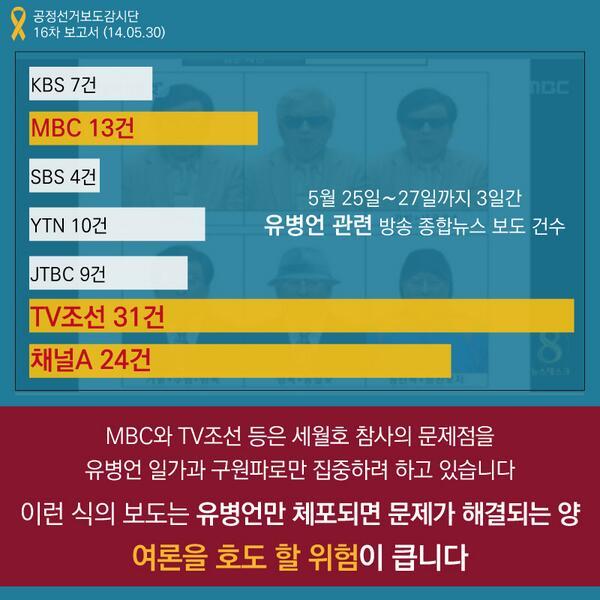 세월호 참사의 모든 책임을 유병언 일가로 돌리려는 보도 양상입니다. 이런 식의 보도는 유병언만 체포되면 문제가 해결되는 양 여론을 호도 할 위험이 큽니다. http://t.co/xJCMaM2hti http://t.co/itOoWpKXiT