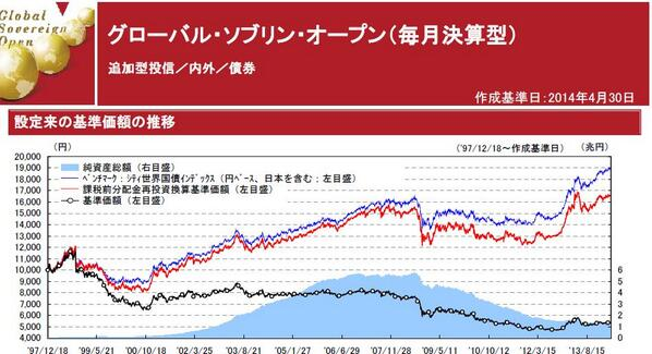 こういうグラフ見てベンチマークに投資したいって思わないのが不思議。分配金しか見てないんだと思いますが… RT @takachan_egg: 国際投信投資顧問HPよりグロソブのマンスリーレポート!残念ながらベンチマークに負けています。 http://t.co/re4QpaXmkX