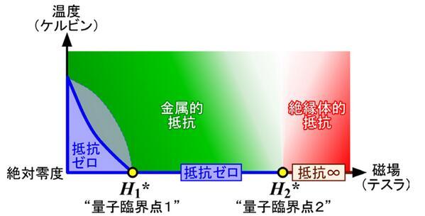 東工大ら、磁場中の高温超伝導現象、全貌を解明。絶対零度でのみ抵抗ゼロになる超伝導状態を磁場中の幅広い領域に発見、予想に反して量子臨界点が2つ存在 http://t.co/XiyhjG6ZBw http://t.co/c9ZnSo8iFD