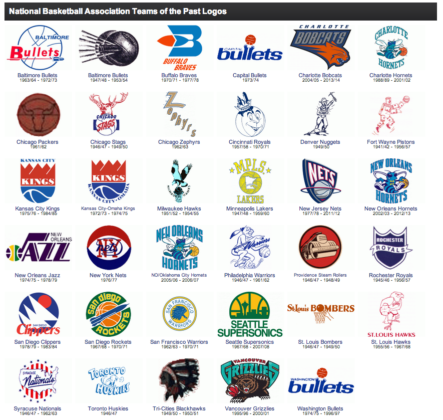 "Darren Rovell on Twitter: ""Great graphic of NBA logos of ..."