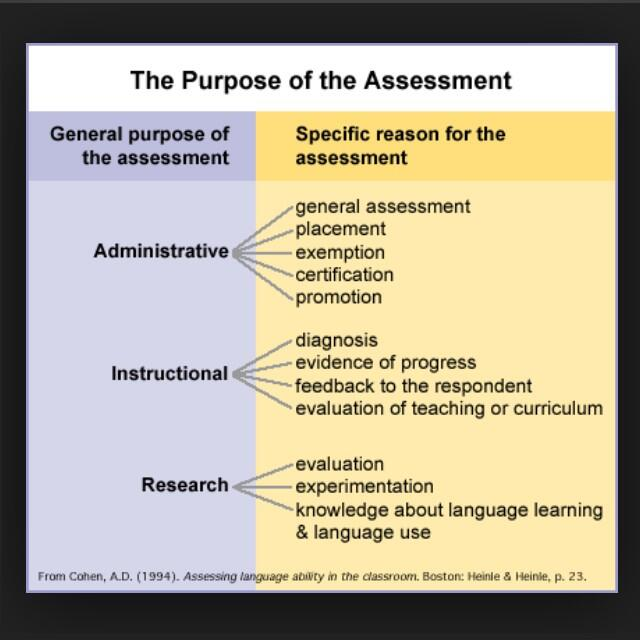 purpose of assessment ppt