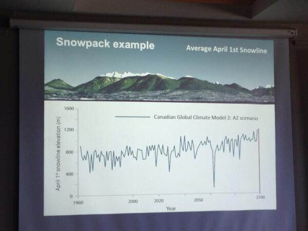 Prof Stephen Sheppard shares great combo graph and visual of Spring snow line #climateviz14 http://t.co/uK3EHgSoae