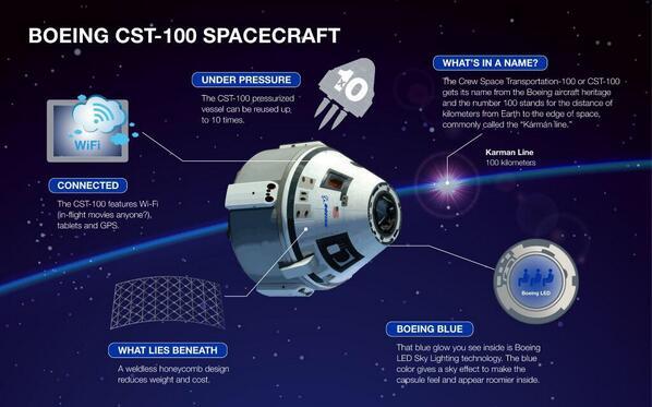 Boeing Virgin Lockheed Blue Origin Vie for Space