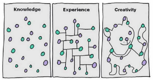 Knowledge, experience, #creativity. http://t.co/1aFCtRDEps