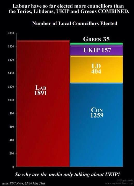 I think Labour's achievement is being downplayed by the 'UKIP story'. http://t.co/ExyCDqJHtt