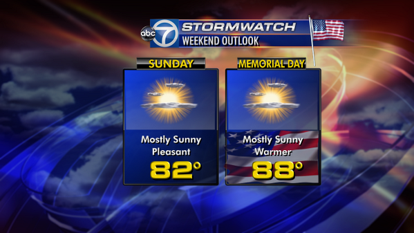 The rest of the #MemorialDay weekend looks great! Getting warmer each day. #sunshine #poolweather <br>http://pic.twitter.com/Q2YNLHiEKz