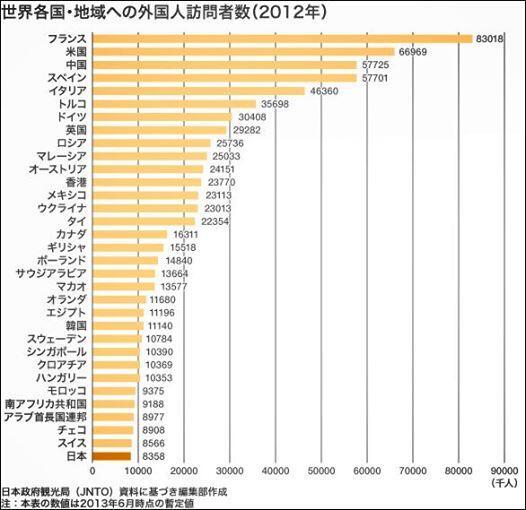 なぜ日本の観光客数は、まだまだ世界ではいまいちなのか?それは各国の観光客の国籍をみればわかる。ほとんどの国が隣国なのだ。隣国からのリピーターがほとんど。つまり日本も本当に観光客数を増やしたいなら答えは簡単。本気でやればフランス抜けるよ http://t.co/nSlFIoiBV6
