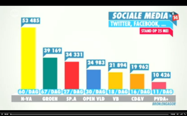 De verkiezingsresultaten volgens social media cijfers: 1 @de_NVA , 2 @sp_a, 3 @groen. #vk14  Bron: @engagor http://t.co/1jdAKrWDZV