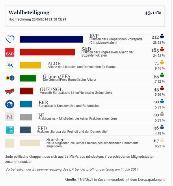 Erste #EP2014 Hochrechnung basierend auf Ergebnissen:http://t.co/3V0Iqu95H3 http://t.co/MwKyhFN56W