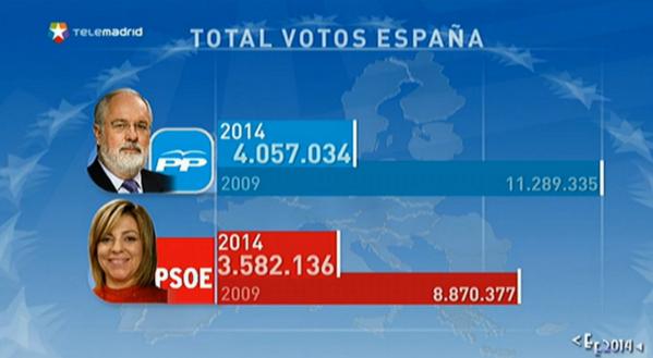 """""""@telemadrid: Gráfico con el total de votos en España del PP y el PSOE. #EleccionesEuropeas http://t.co/d5lw0PmyFc"""" #EuropeIN"""